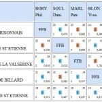 3BN3 demieFL Poule B BCA 2015-2016