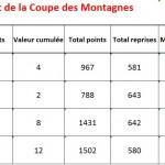 Coupe des Montagnes après T2 2015-2016