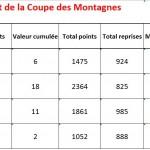 Coupe des Montagnes après T3 2015-2016