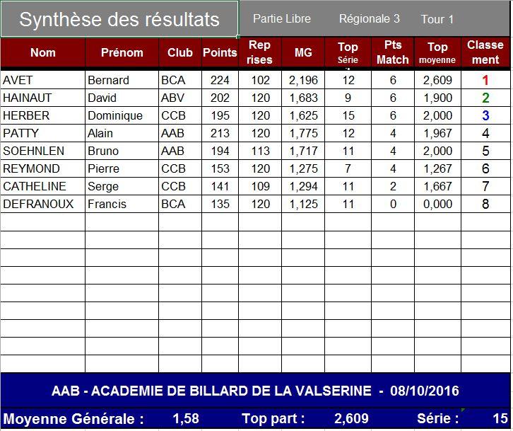 Résultats LR3 T1 2016-2017 · BillardClubValserine
