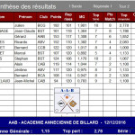 BR1 T2 AAB Synthèse finale 2016-2017