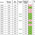 Classement BR2 après FD 2016-2017
