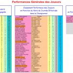 Performance joueurs 2016-2017