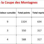 Classement Coupe des Montagnes après T2 2016-2017