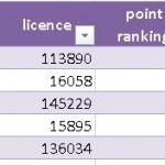Classement CR1 après T2 2017-2018