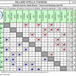 Résultat LR3 T3 BST 2017-2018
