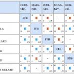 Réultat BN3 T2 AAB 2017-2018
