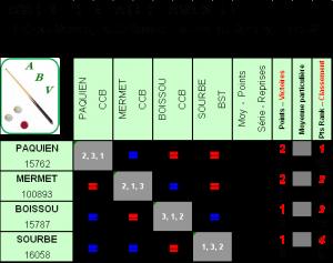 finale de district LR2 a l'ABV 2017-18