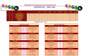 classement equipe DR1 2018-19