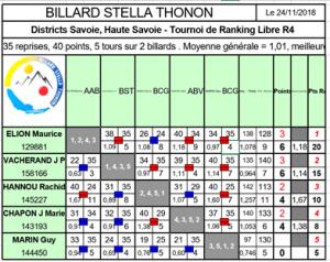 T2 LR4 Thonon